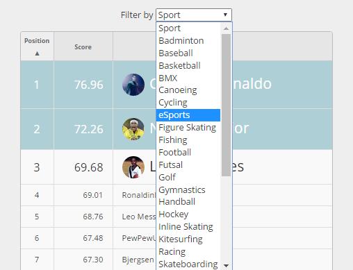 Ahora puedes filtrar por deporte nuestro Blinkfire Index