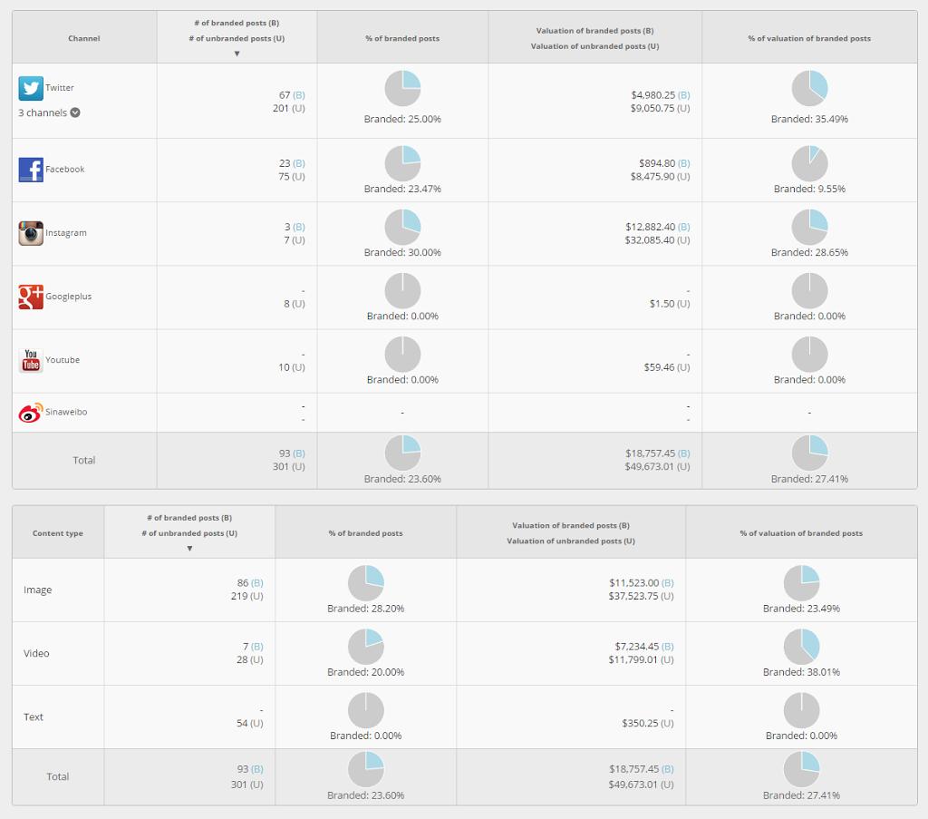 Conoce qué porcentaje de tu contenido en redes da exposición a marcas