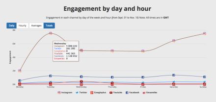Novedad en Media Kit: engagement por día y hora