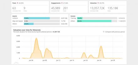 Mejoras en el informe de Sponsorship y datos de posts promocionados